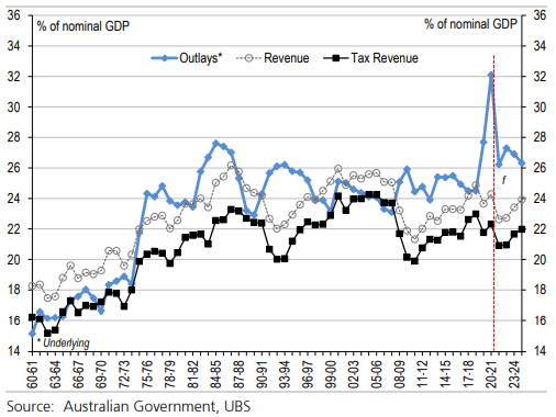 Line graph showing Commonwealth revenues and spending over time.