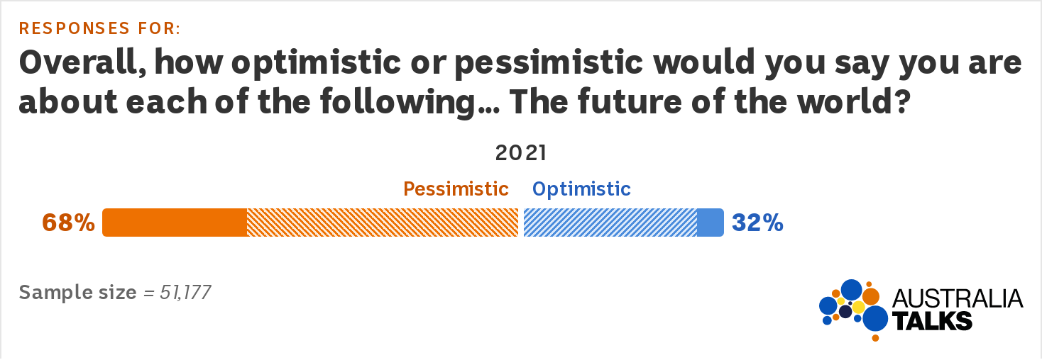 A graph showing only 32% of Australians are optimistic about the future of the world.
