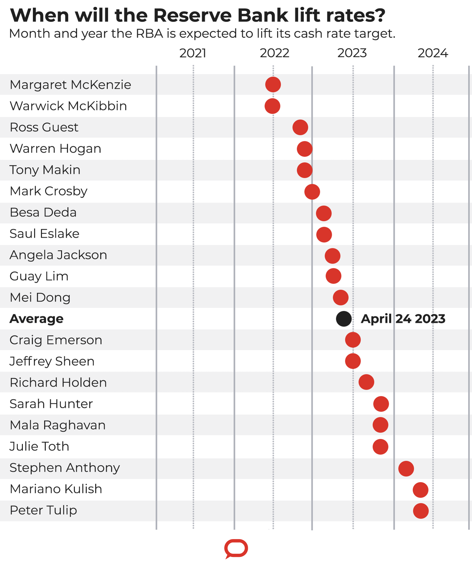 A chart showing a range of experts' views on when the RBA will lift rates.
