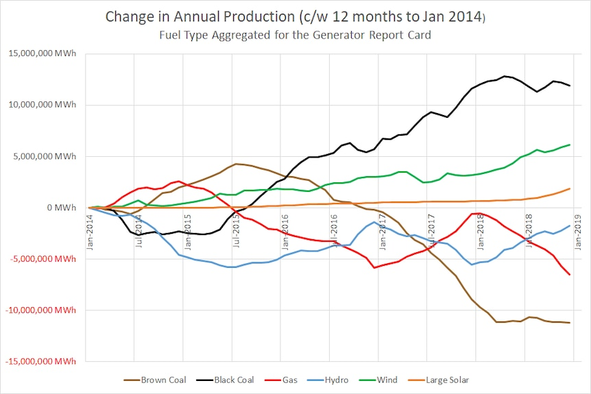 A graphic showing NEM energy production by fuel source since 2014