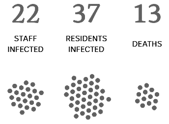 Thursday 30thApril   RESIDENTS INFECTED: 37   STAFF INFECTED: 22   DEATHS: 13