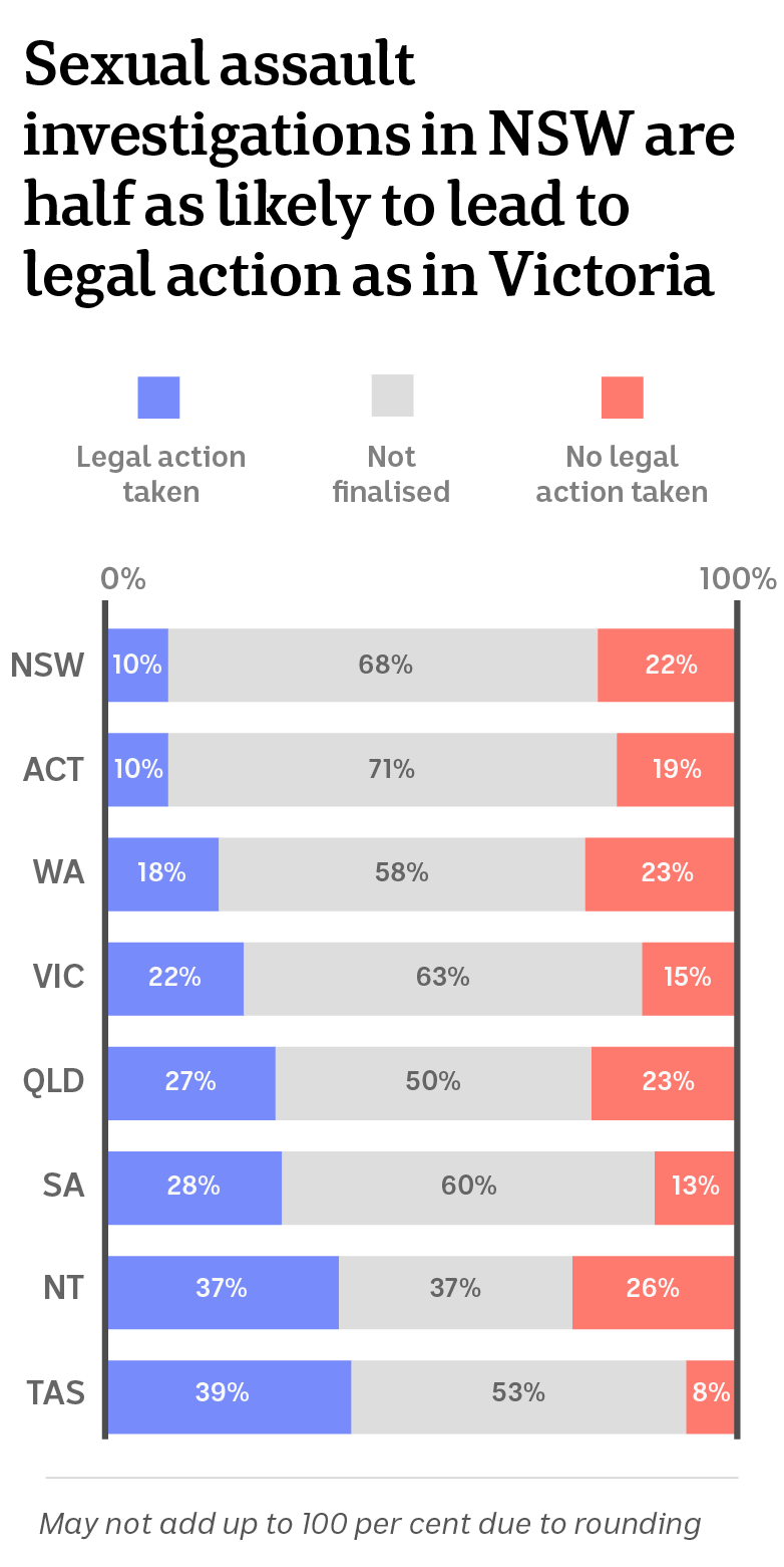 Statistics on sexual assault investigation outcomes
