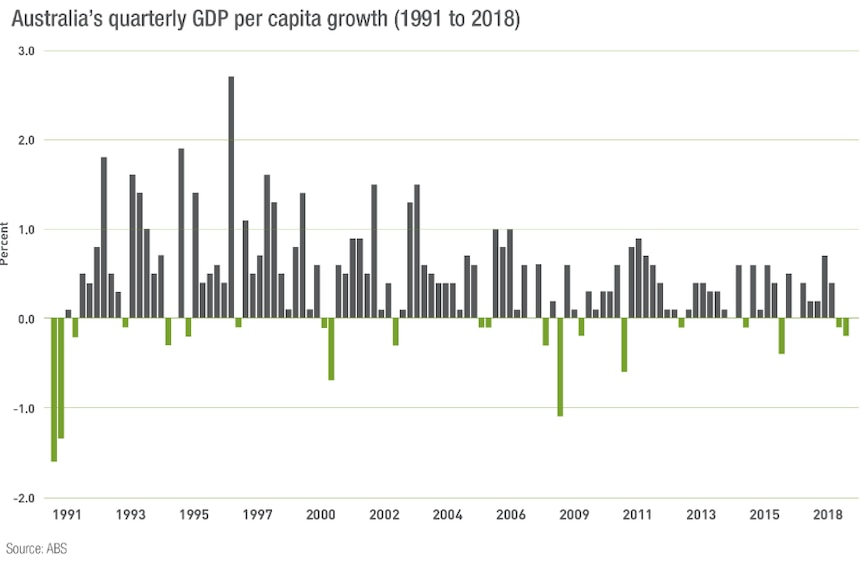 While Australia hasn't had a technical recession in 28 years, it has had 'per capita recessions'.
