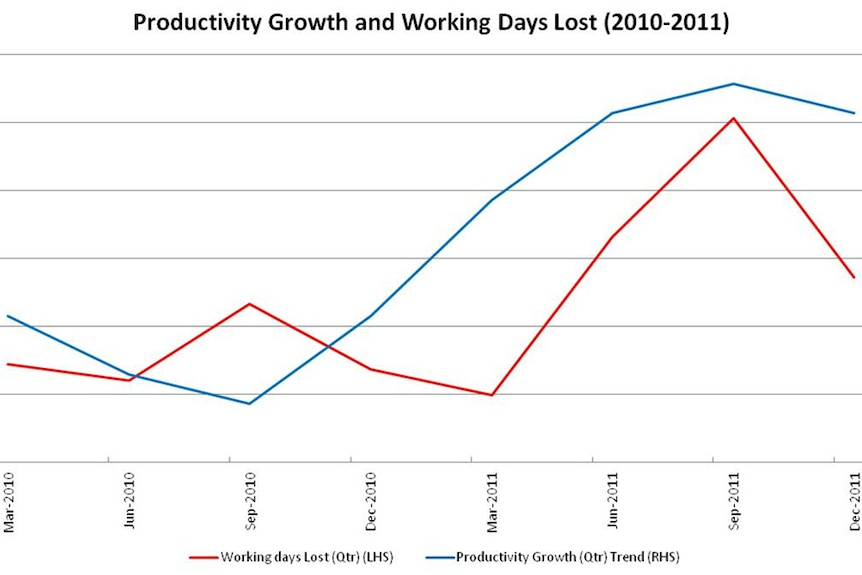 Productivity Growth and Working Days lost 2010-2011