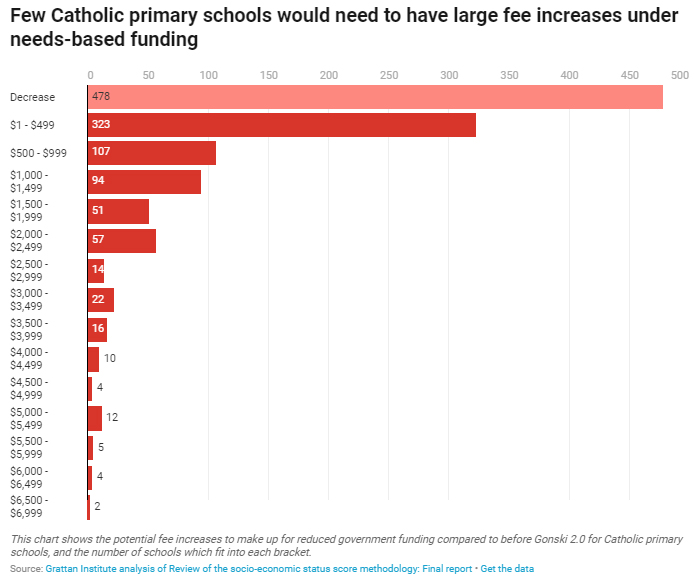 Few Catholic primary schools would need to have large fee increases under needs-based funding