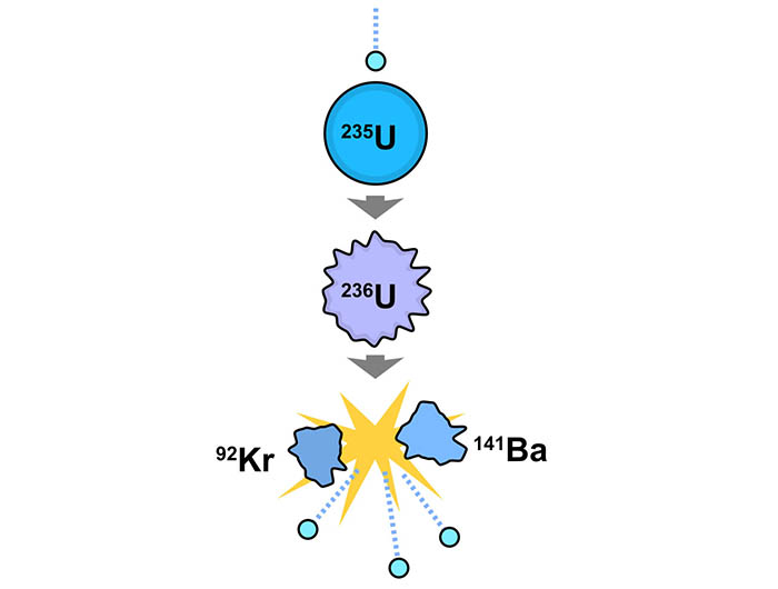 nuclear fission in uranium-235