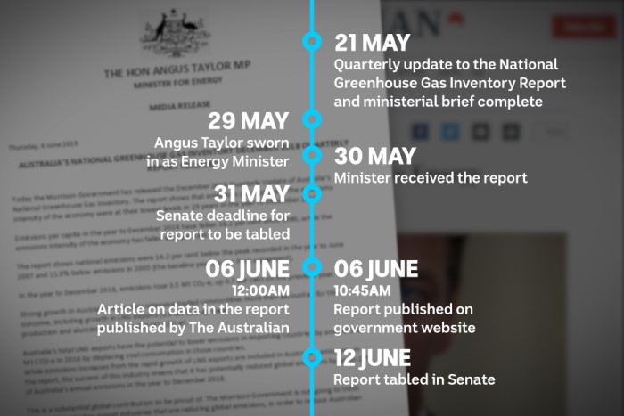 A timeline of events shows 31 May as the deadline for the report to be tabled, and 6 June as the date it was published