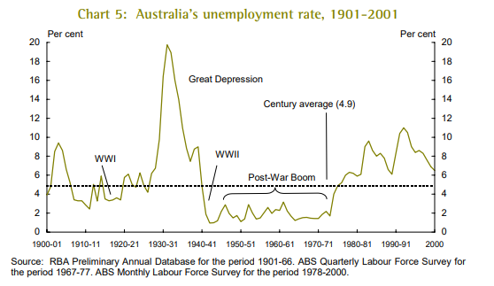 Australia's unemployment rate in the 20th century