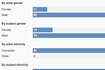 Detail of chart depicting gender and ethinc breakdown of Archibald winners