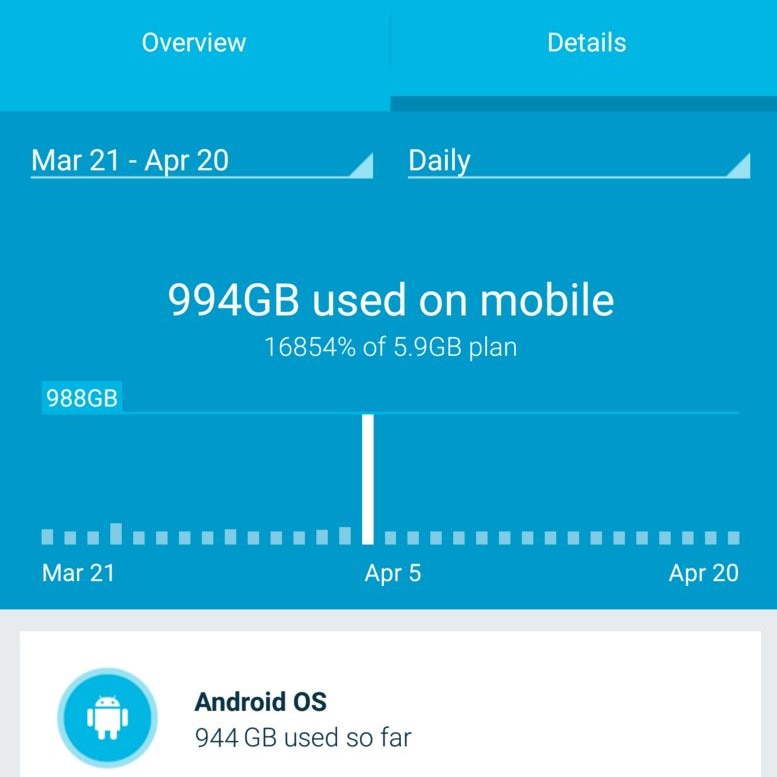 A screenshot of a Telstra user's mobile phone data usage screen showing 994GB of data used