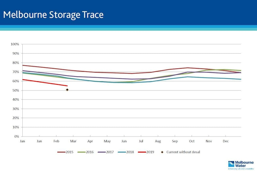 A graph showing the trend for 2019 of the amount of water in Melbourne's water storages.