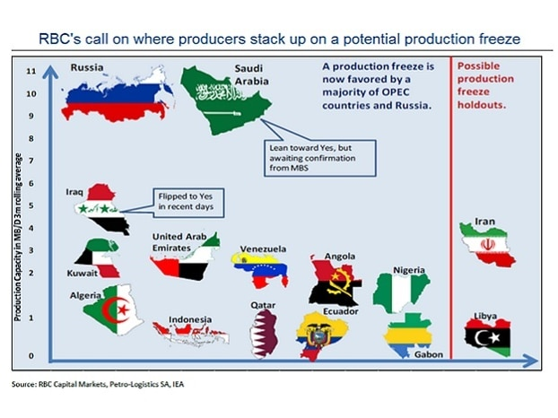 Where producers stand on an oil output freeze