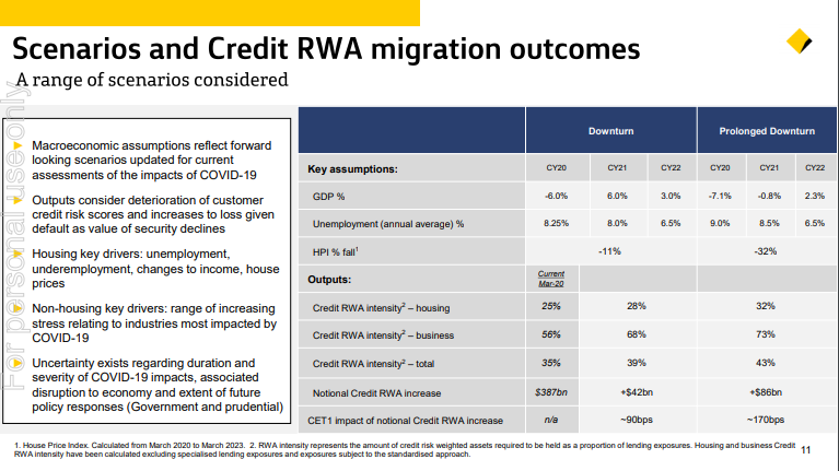CBA investor briefing Powerpoint slide containing economic forecasts.