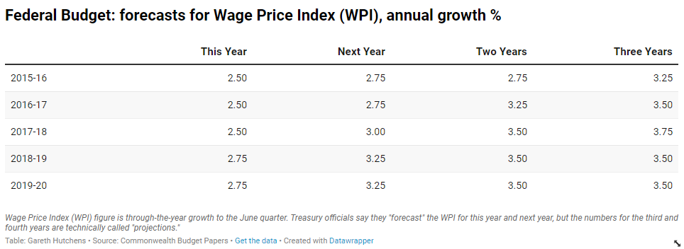 Federal budget: Forecasts of Wage Price Index (WPI), annual growth, per cent