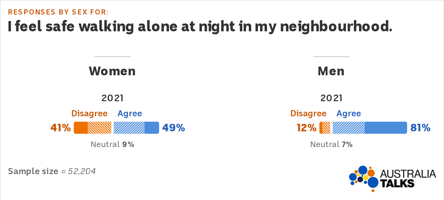 Graph showing 81pc of men say they feel safe walking alone at night, vs 49pc of women