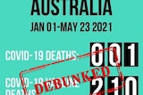 A green and black social media post with 'debunked' sign over numbers of vaccine deaths.