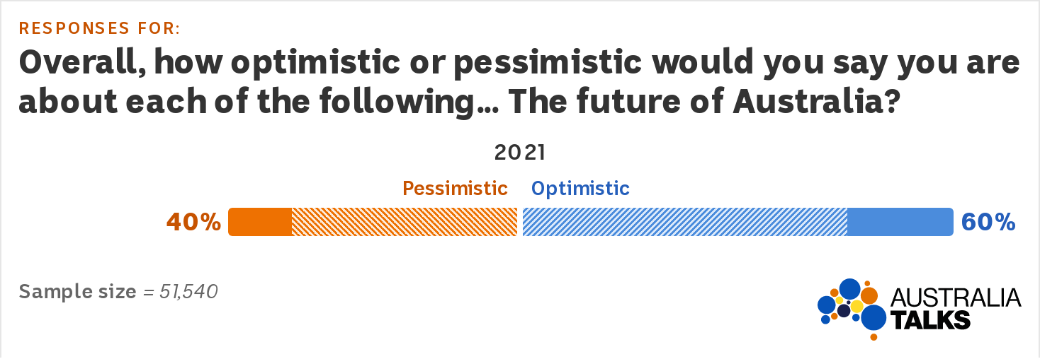 A graph showing 60 per cent of Australians are optimistic about the future of the country.