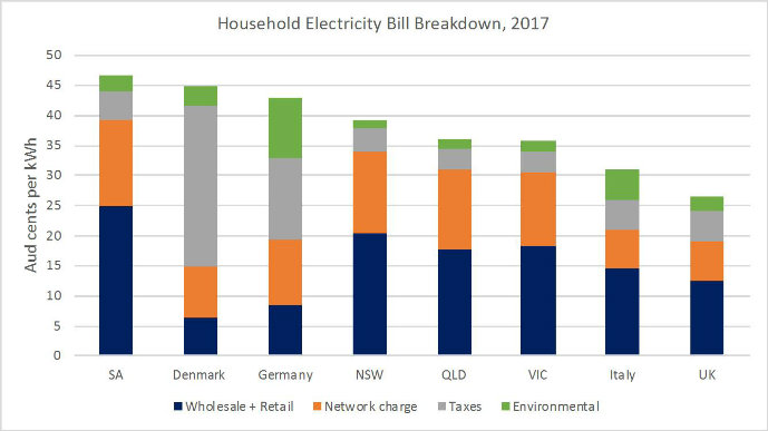 A graph comparing the components of Australian household electricity prices with those of Denmark, Germany, Italy and the UK.