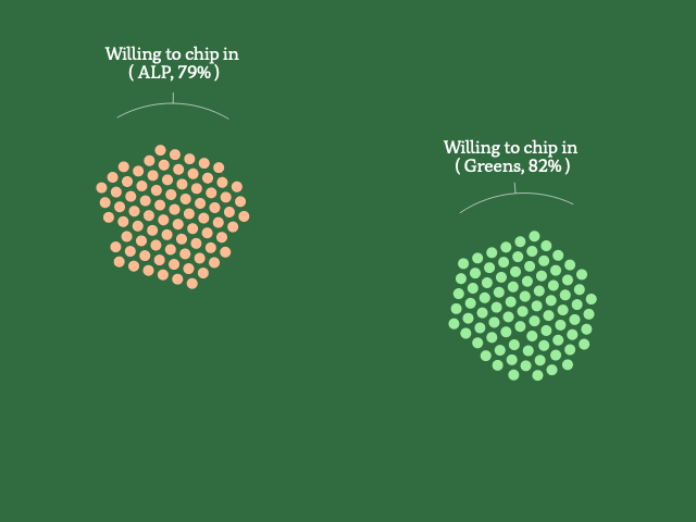 A graphic showing groups of dots, each representing 1% of ALP voters or Greens voters