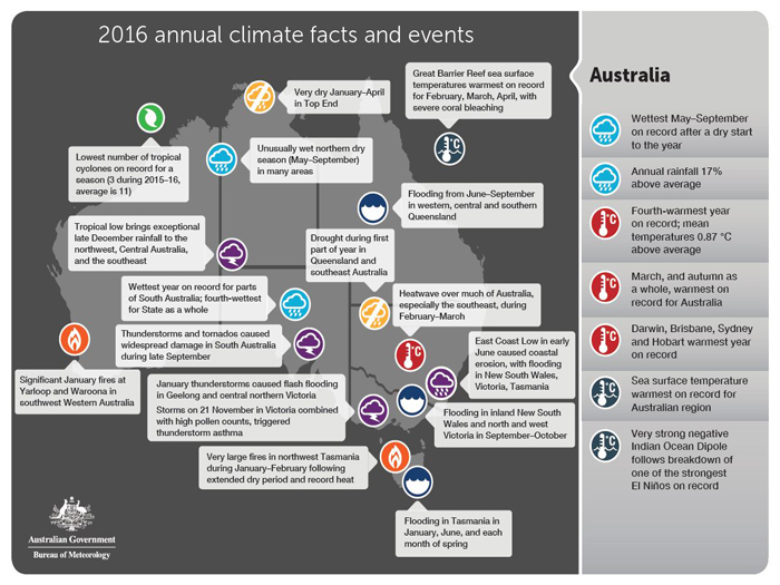 BOM's key 2016 climate facts and events