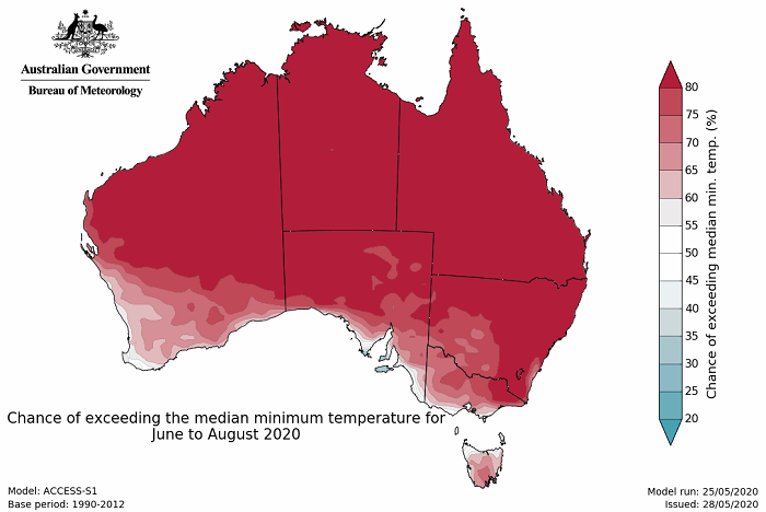 Map of Australia, mostly red - indicating over 80% chance of above normal apart from across the south and south west
