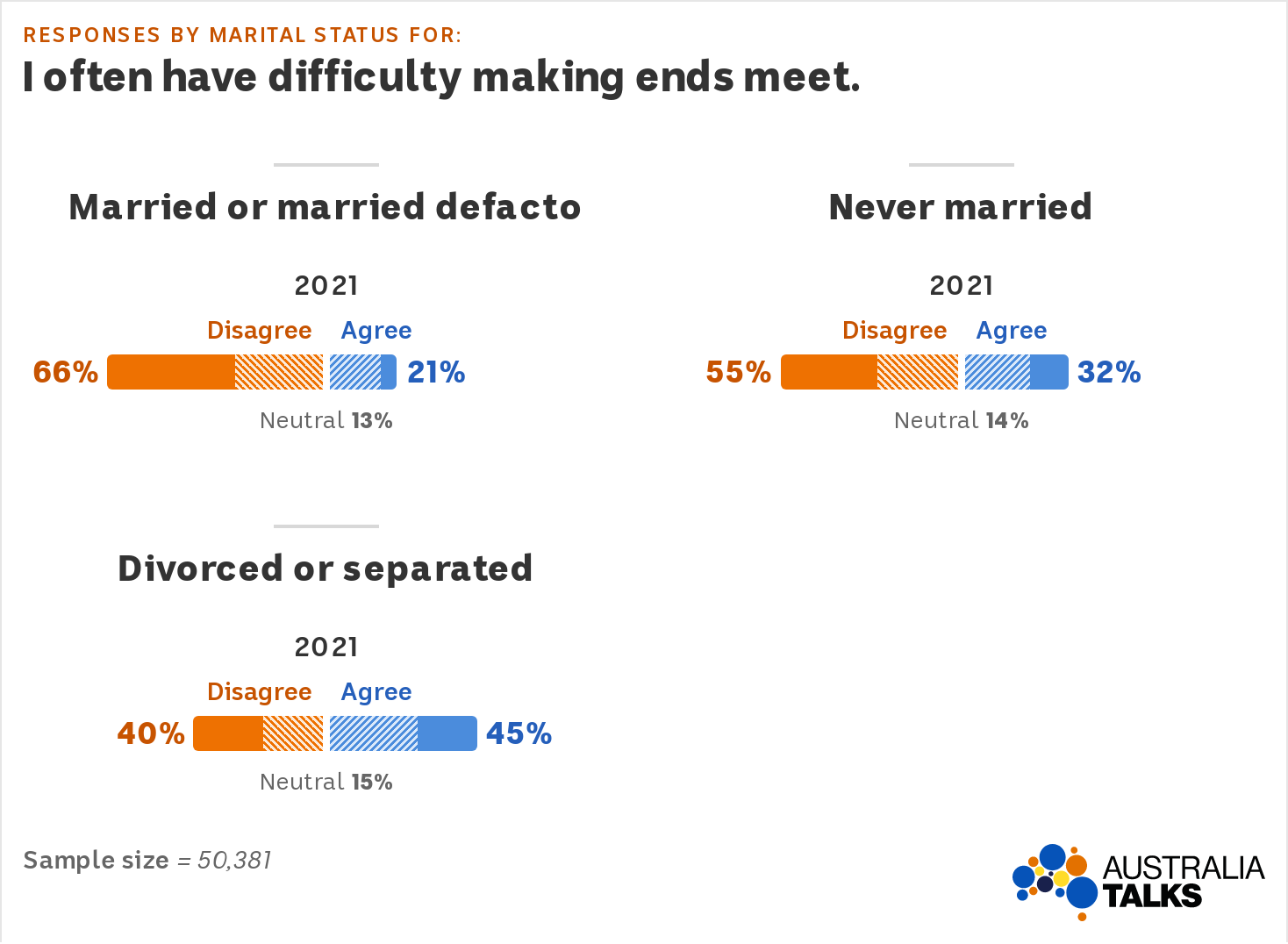 Graph showing divorced or separated Australians are more likely to agree they have difficulty making ends meet.