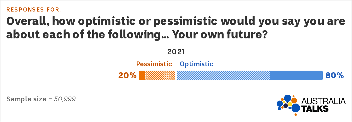 A chart showing 80 per cent of Australians are optimistic about their own future.