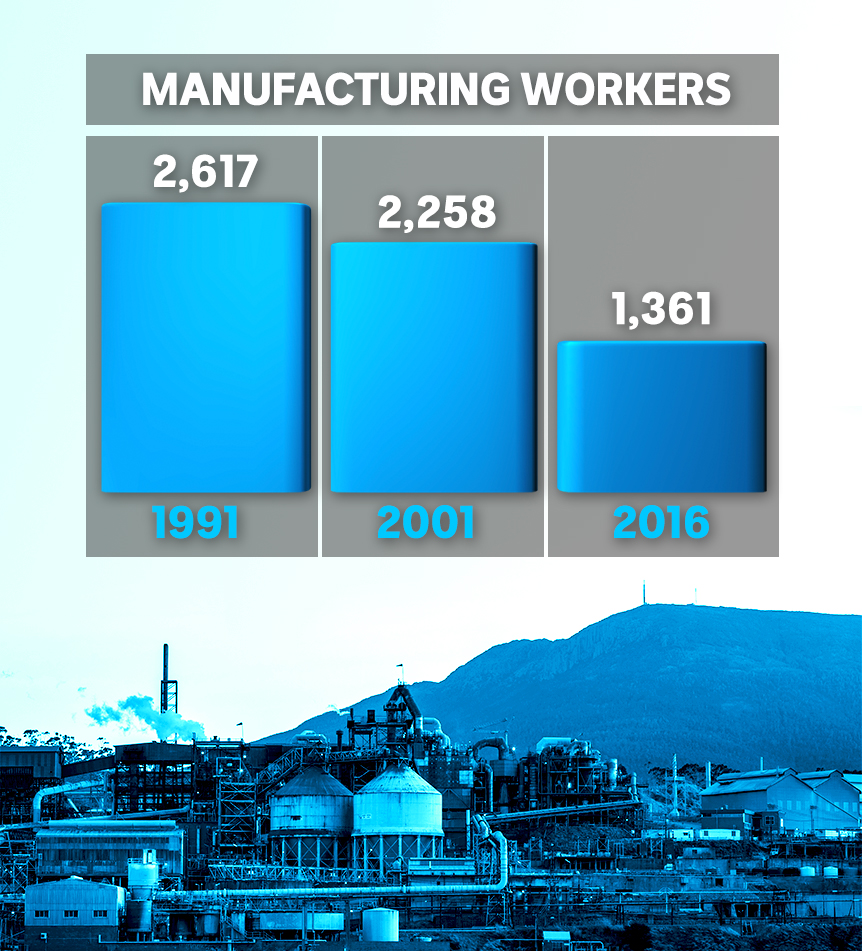Figures on the decline of manufacturing jobs in the Glenorchy LGA — 2,617 in 1991; 2,258 in 2001; and, 1,361 in 2016.