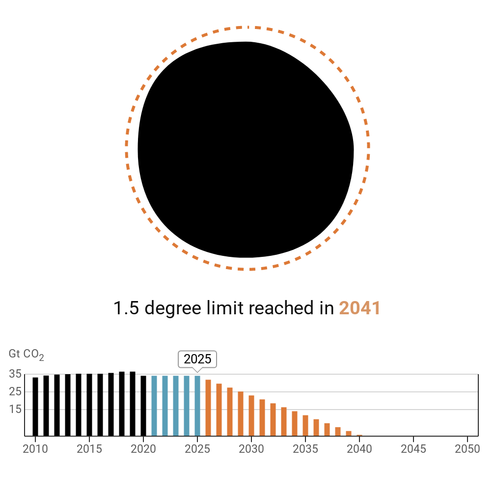 The chart projects steady emissions until 2025, but shows the date needed to reach zero emissions moving forward to 2041.