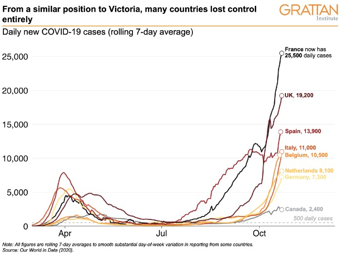A chart showing the steep rise in cases around the world compared to Victora