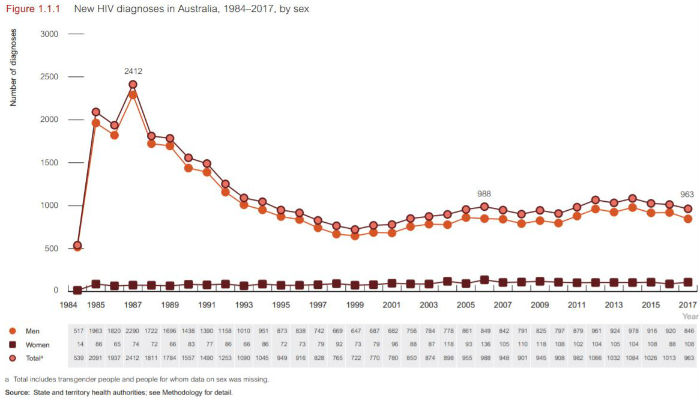 The number of diagnoses in Australia has remained stable over the past two decades.