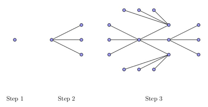A line and dot diagram showing how networks expand