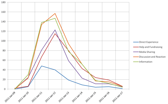 Queensland floods tweets by type of content, from January 9 to January 17, 2011.