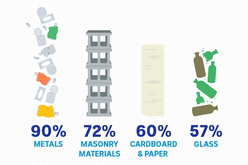 A graph showing the rates of recycling for different materials, including 90 per cent for metals and 12 per cent for plastics.