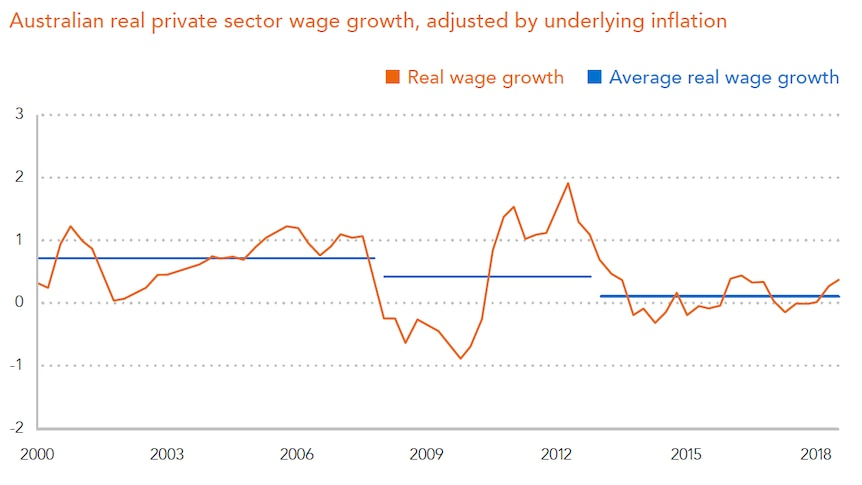 Graph showing that average real wages growth has consistently been falling so far this century