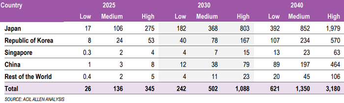 Table showing potential exports of hydrogen
