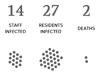 Sunday April 12th    RESIDENTS INFECTED: 1   STAFF INFECTED: 1   DEATHS: 0