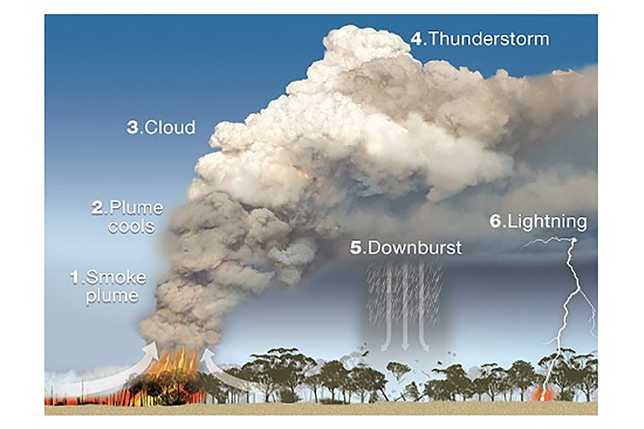 A diagram of a fire creating a big cloud that turns into a storm.