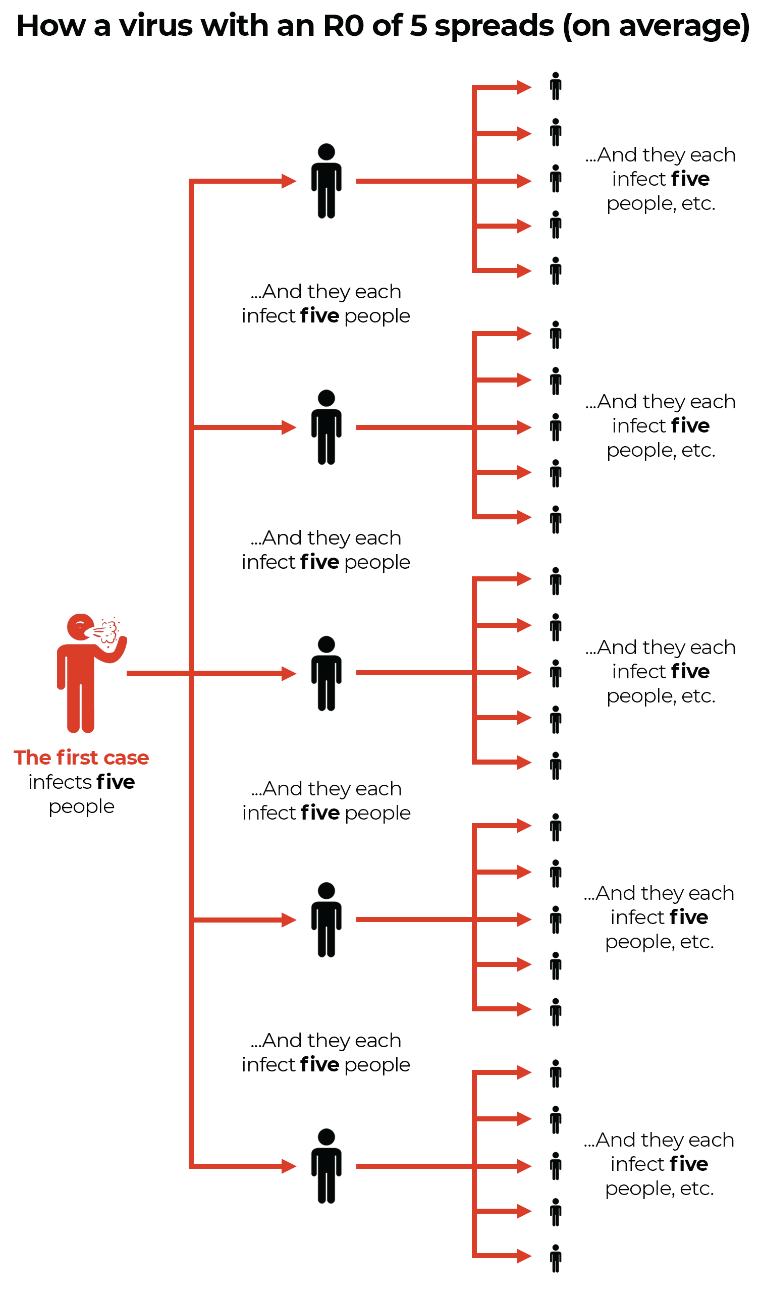 A chart showing how one person can spread covid to five people and then those five spread it to five people