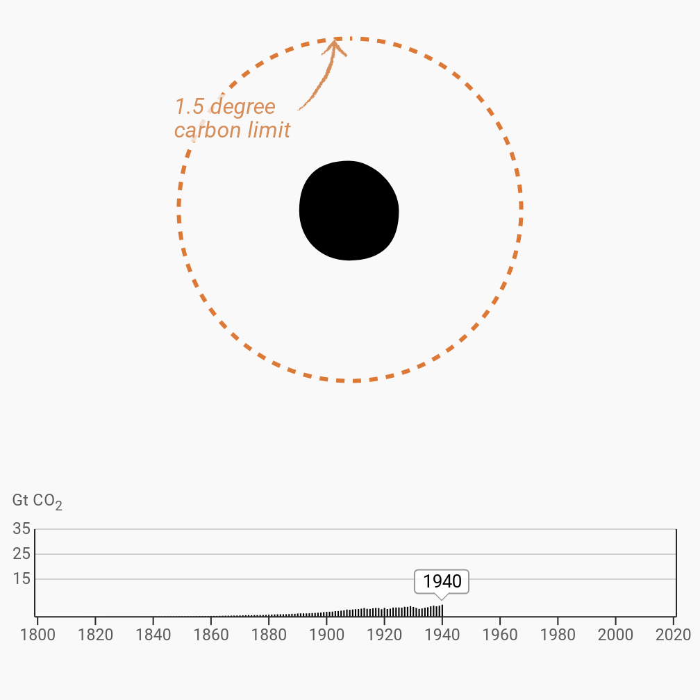 A chart showing emissions by year up until 1940, with a circle visualising the global carbon budget above, and a