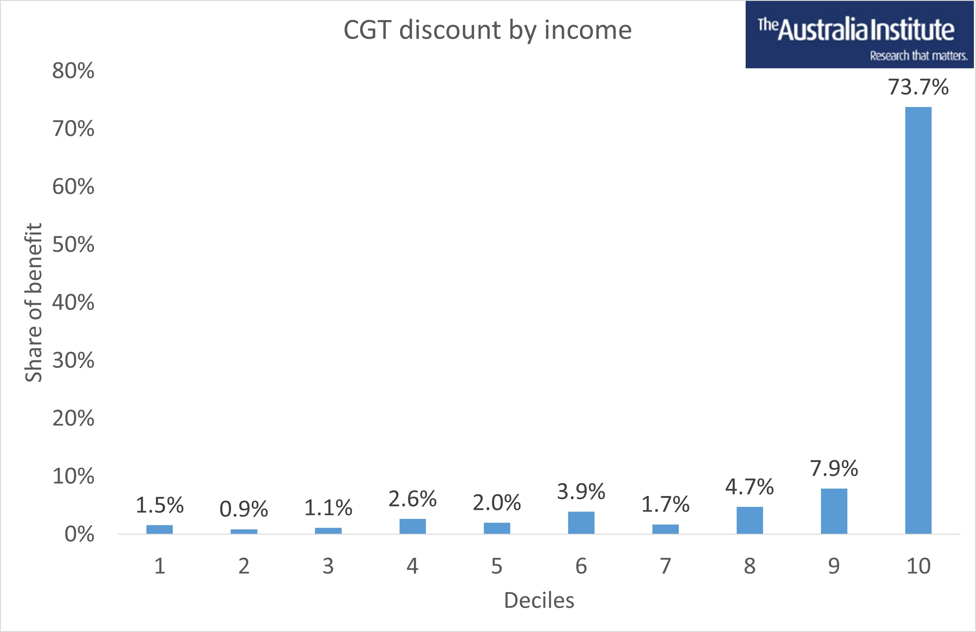 CGT by income