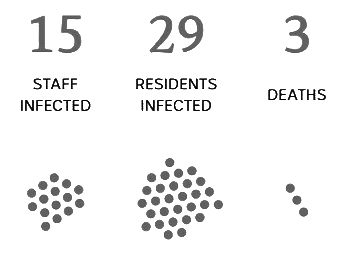 Wednesday 22th of April    RESIDENTS INFECTED: 29   STAFF INFECTED: 15   DEATHS:3