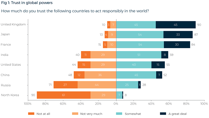 Lowy Institute annual poll results on trust in world powers.