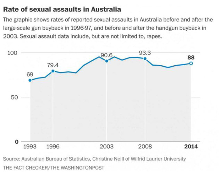 Rate of sexual assaults in Australia