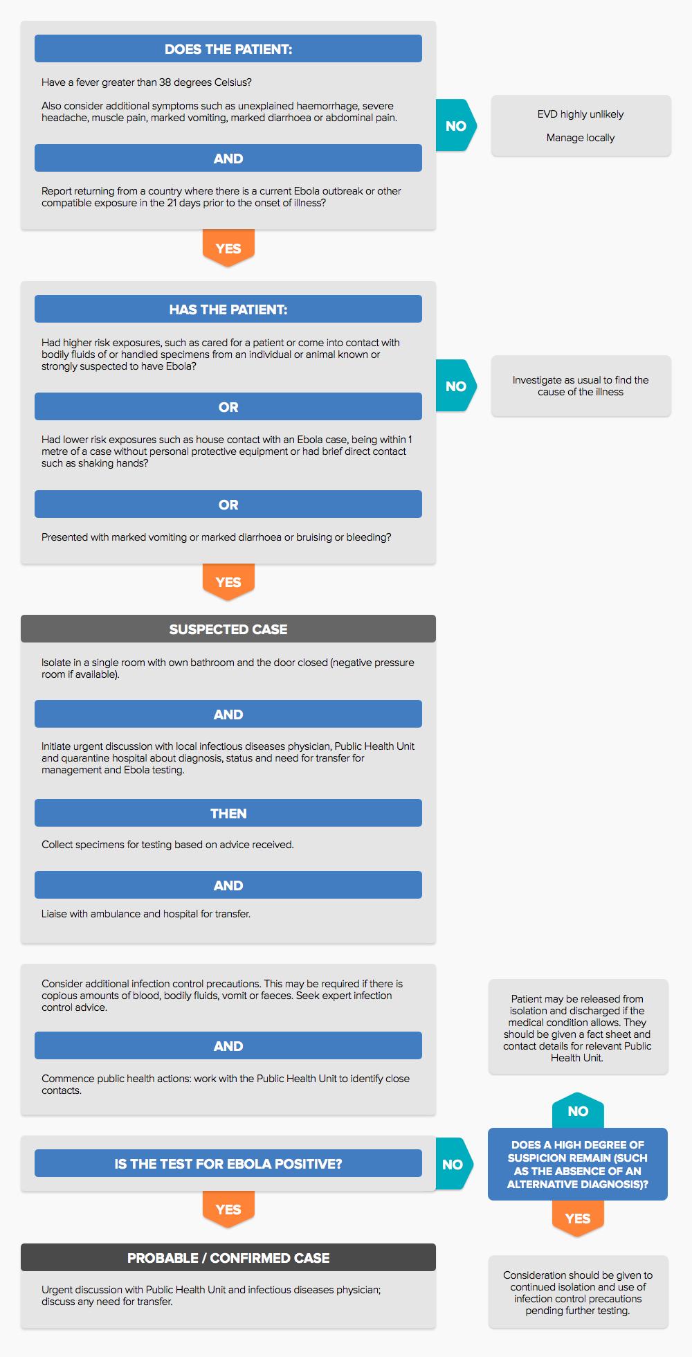 Flowchart of Ebola patient assessment.