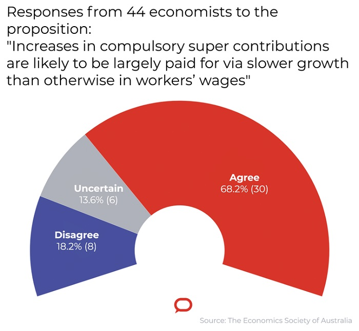 More than 40 economists were asked to respond to the proposition.