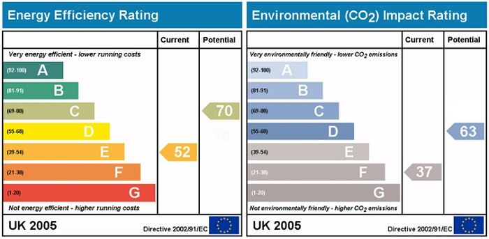 An example of a displayed Energy Performance Certificate from the UK, with an A to G rating.