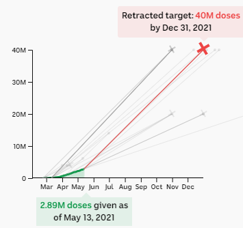 Chart showing retracted target of 40m doses by the end of the year