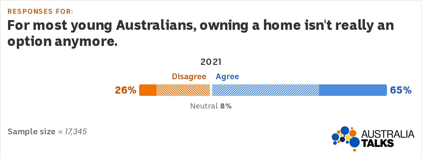 Graph showing 65pc of Australians agree that owning a home isn't an option for most young people