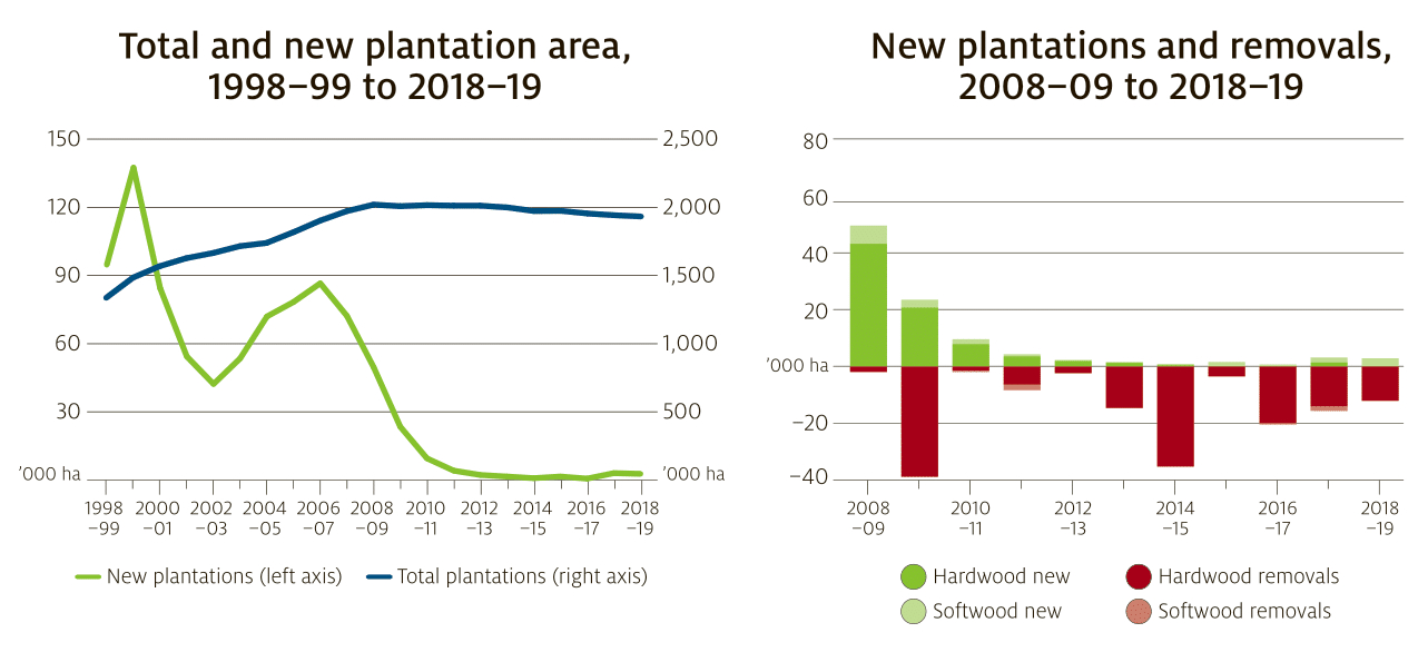 An infographic showing how Australia's plantation estate has declined over ten years.